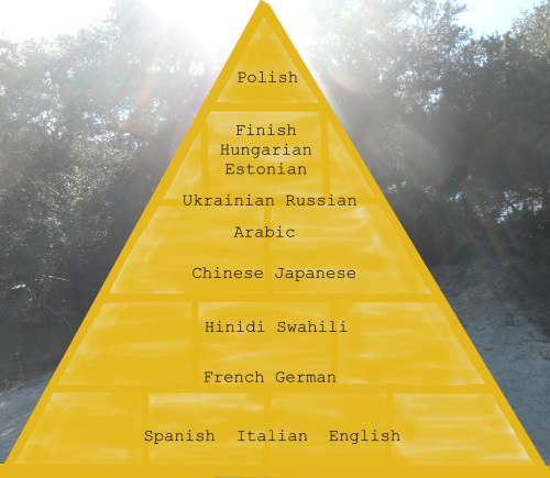 ranking of difficult languages